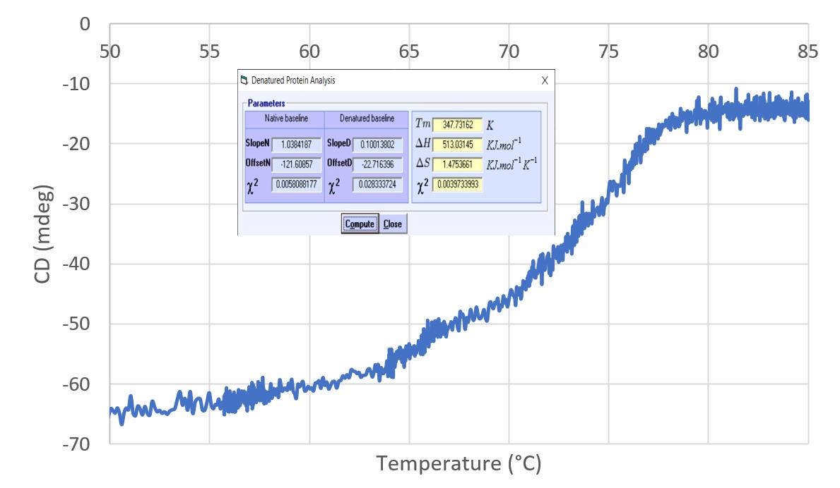 Denaturation curve at 227 nm using capillary holder