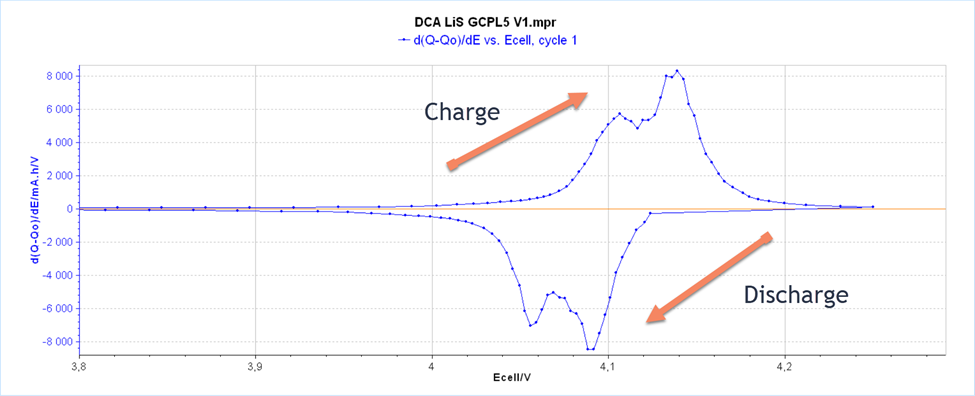 Differential Capacity Analysis (DCA) is a widely used method of characterizing State of Health (SoH) in secondary batteries through the identification of peaks that correspond to active material phase transformations. The degradation of Lithium-ion batteries is a complex process caused by a variety of mechanisms. Ageing mechanisms can be grouped into three degradation modes: conductivity loss, loss of active material and loss of lithium inventory (LLI). Many studies have analyzed the effects of degradation modes using differential capacity analysis suggesting that they are suitable for the identification and quantification of the effects of the degradation mechanisms. The main presentation of DCA curves used in the literature is dQ/dE vs. E. Such curves give information about the structural transformations during the charge/discharge process (Figure 1).