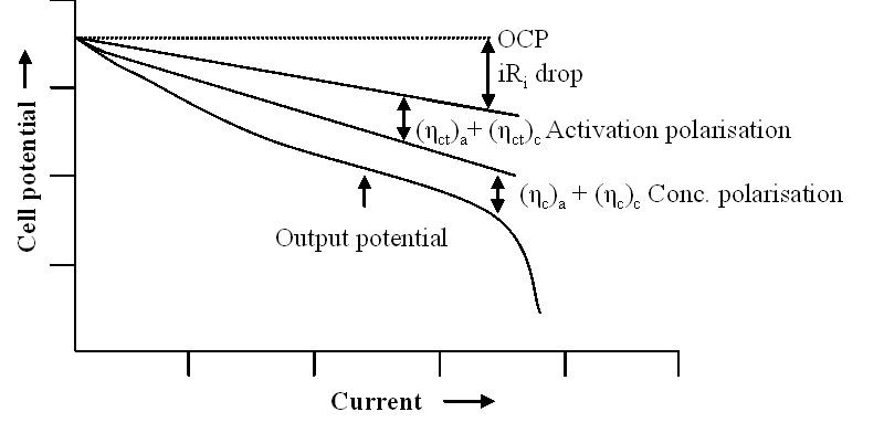 Fig. 4: A typical polarization curve of a battery with the contributions of several factors.