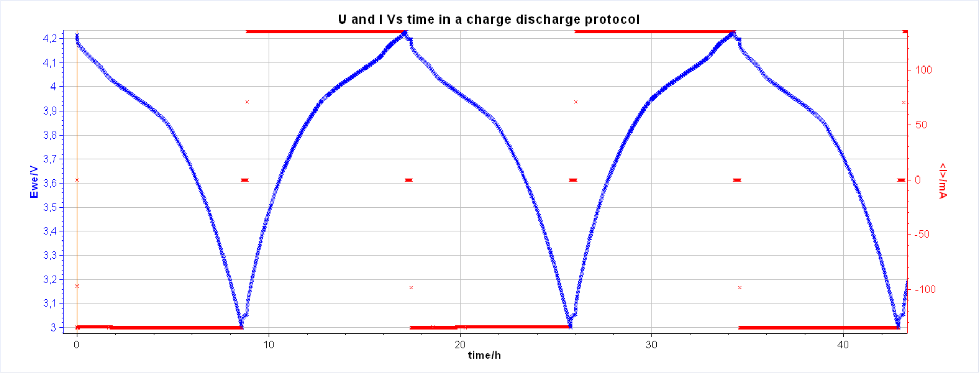 Fig. 1: A typical battery cycling time curve a with the same C-rate. First figure in an article about how to read cycling curves
