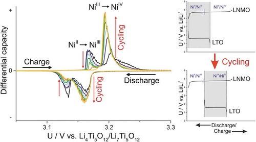 Figure 3 : Typical dQ/dE vs. E curve interpretation, taken from Philipp Jehnichen , Klaus Wedlich & Carsten Korte (2019) Degradation of high-voltage cathodes for advanced lithium-ion batteries – differential capacity study on differently balanced cells