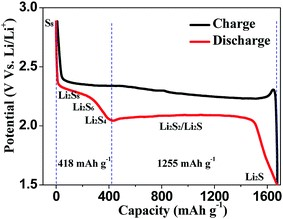 Figure 2: A typical individual charge/discharge cycle of a Lithium sulfur battery electrode in E vs. Capacity