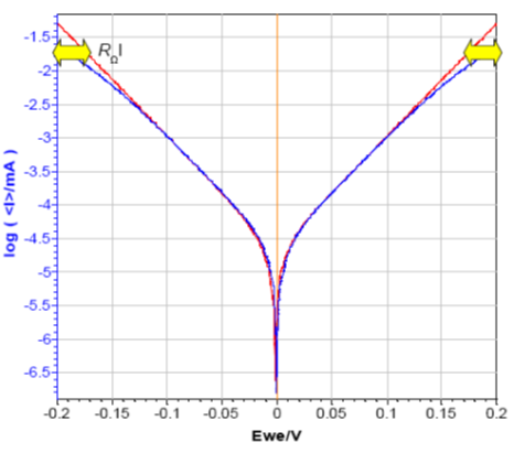 Figure 2: Tafel plot of circuit #2 of TestBox-3. No resistance and additional resistance of 1 kΩ in series with the WE.