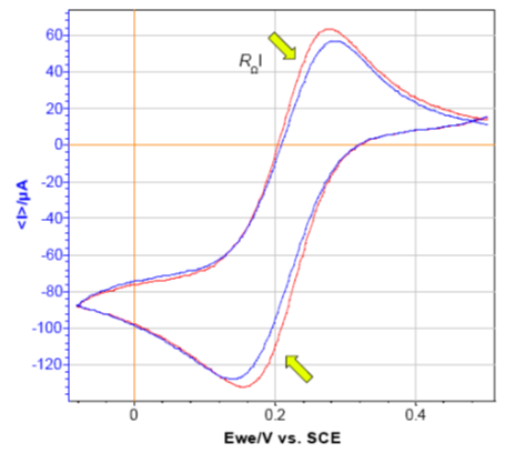 Figure 3: CV curves of [(Fe(CN)63-] (0.6 mM) + KCl (0.1 M). No resistance and resistance of 100 Ω in series with the WE (RΩI ≈ 10 mV at anodic current peak).