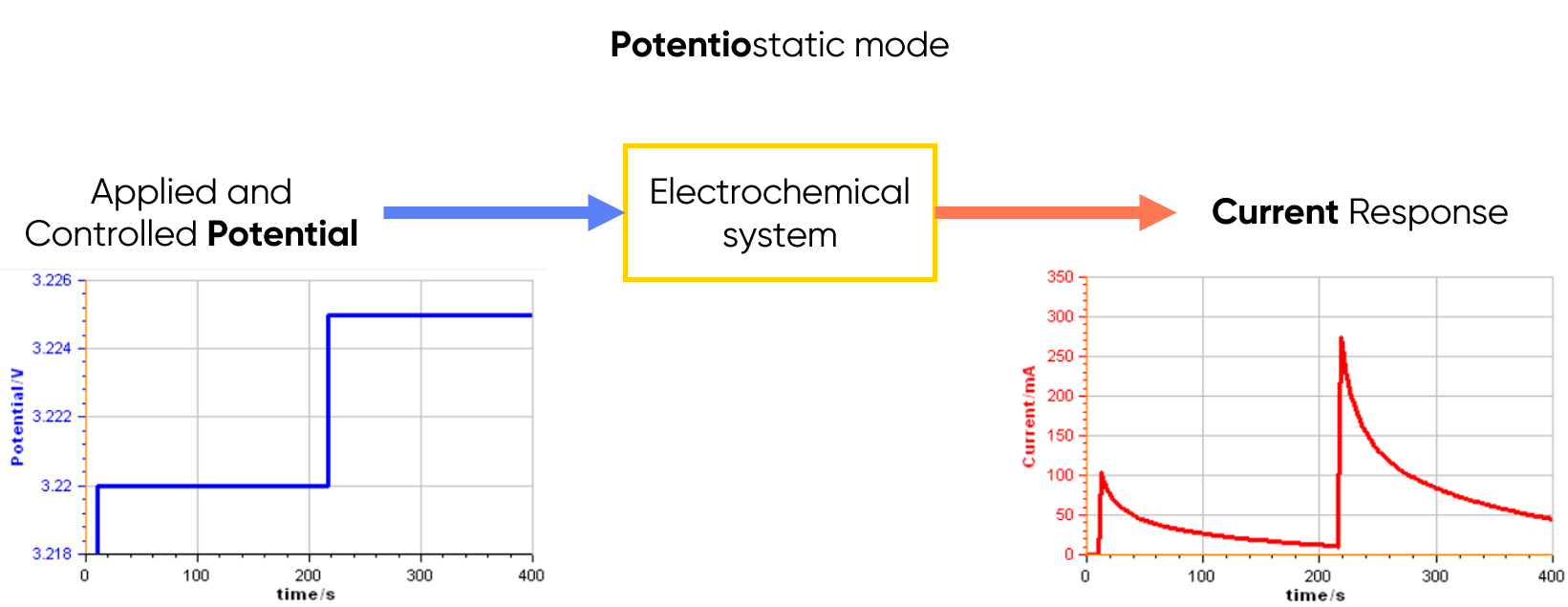 schematic explaining the principle of potentiostatic mode for potentiostats