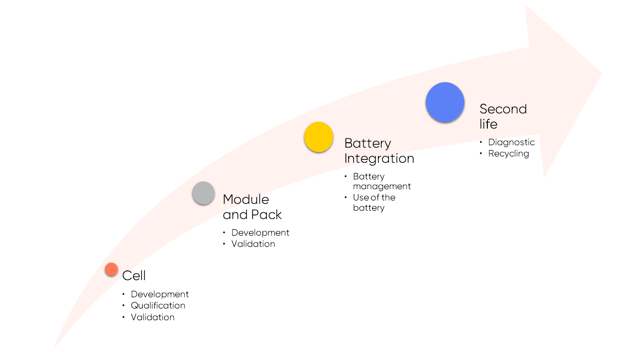 Technology value chain of batteries.