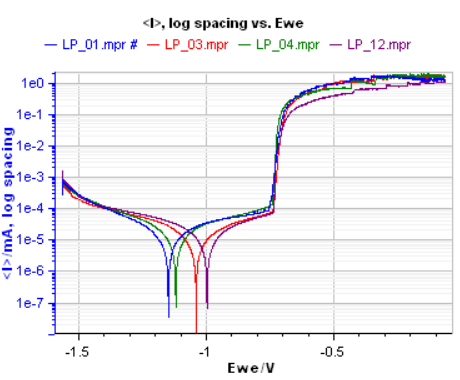 Figure 2: 4-working electrode LP curves